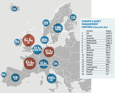 europes asset management centres