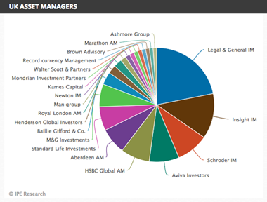 uk asset managers 2017