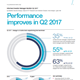 informed investor manager monitor q2 2017