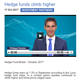 hedge funds climb higher