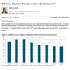 will low carbon trends in the us continue